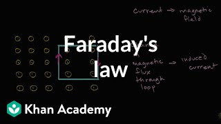Faraday's Law Introduction