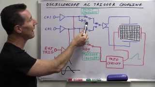 EEVblog #685 - What Is Oscilloscope AC Trigger Coupling?