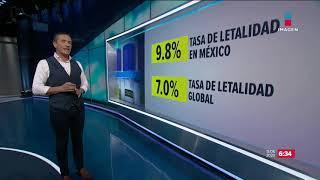 Reporte del Covid-19, así evoluciona en México | Noticias con Francisco Zea