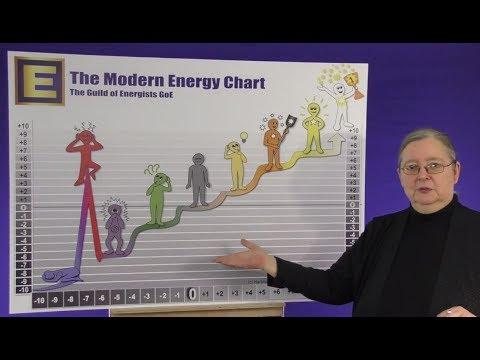 Die Moderne Energieskala mit Silvia Hartmann